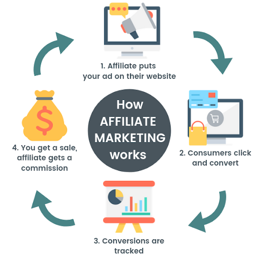 affiliate-marketing-consumer-cycle